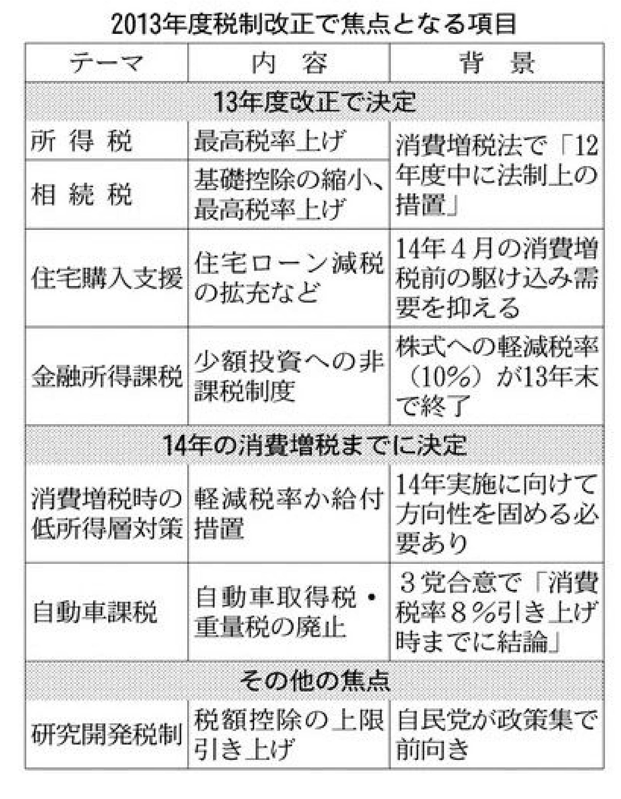 2013税制改正焦点crop