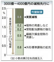 H26.12.16法人税引き下げ-crop